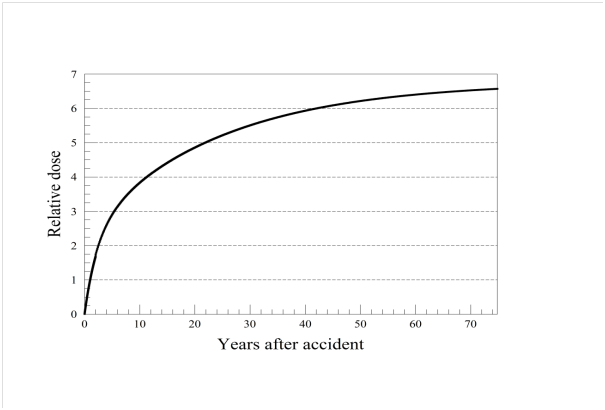 radiation dose over years