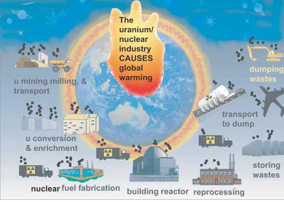 The full nuclear power cycle causes high amount of greenhouse gas global warming nuke1 ccuart Gallery