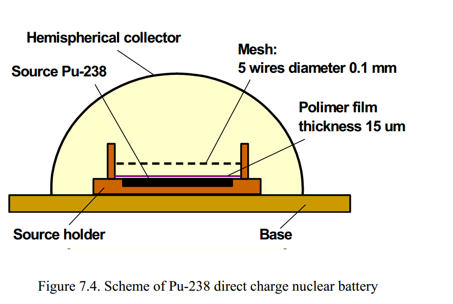 Plutonium Powered Pacemaker (1974)