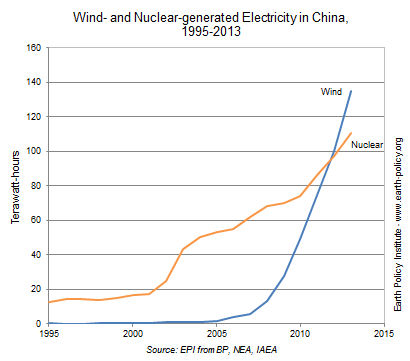 graph wind-nuclear-china