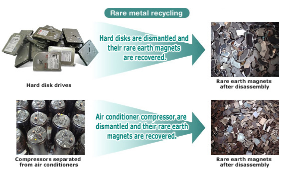 recycle-rare-earths-A