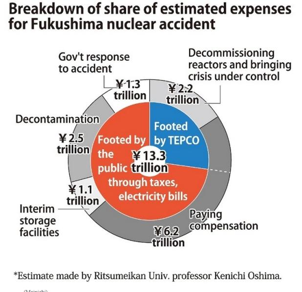 fuk expenses estimate