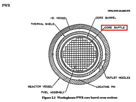 Core baffle diagram US NRC