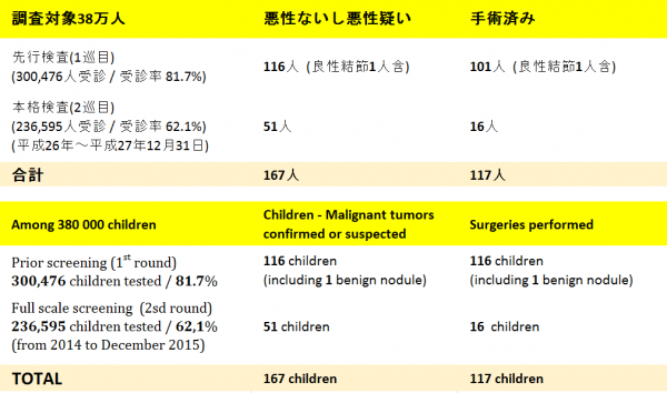 table-screening-fukushima-e1457279415698.png