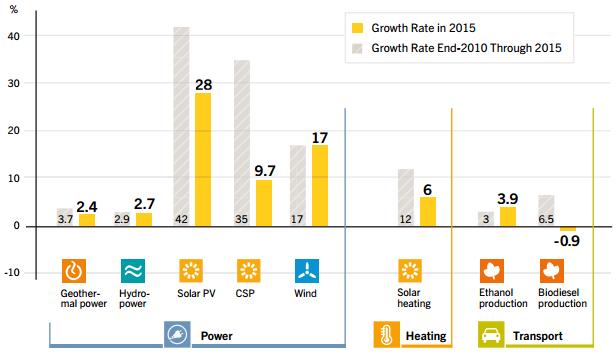 ren_2016_average_growth rates