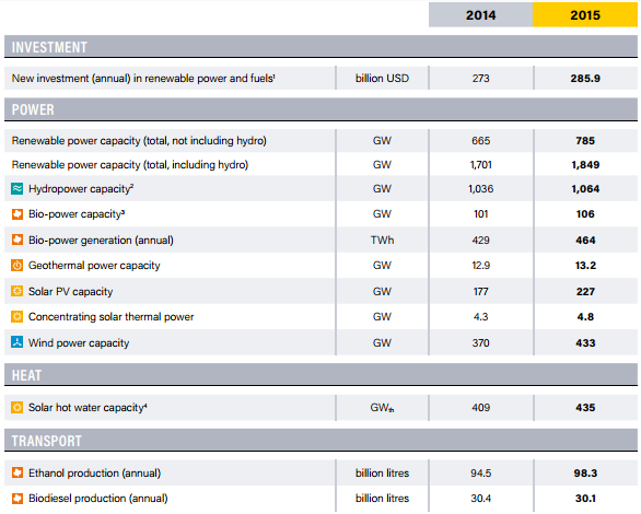 ren_report_energy_indicators_2016