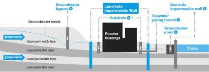 Fukushima-Daiichi-Ice-Wall-TEPCO-425x147
