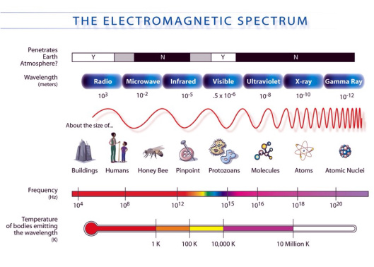 Electromagnetic Spectrum NASA