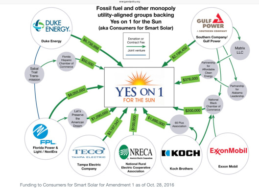 Funding to Consumers for Smart Solar for Amendment 1 as of Oct. 28, 2016, Energy and Policy Institute, CC-BY