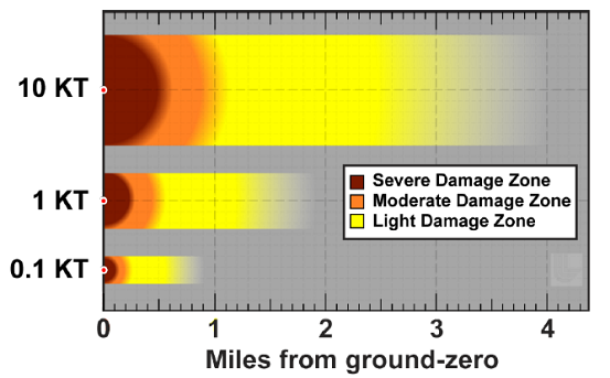 damage_zones_distances