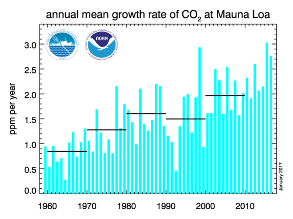 co2-annual-rate-of-increase