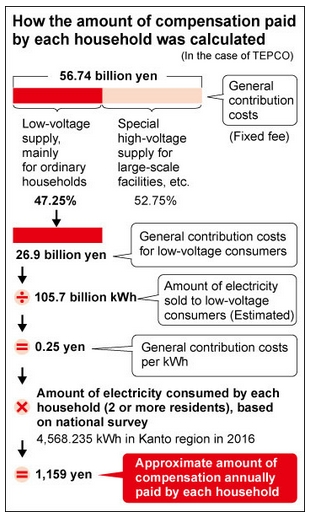 feb 28 2017 nuclear disaster paid by  households.jpg