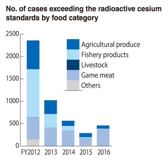 food radioactive cesium 22 march 2018.jpg