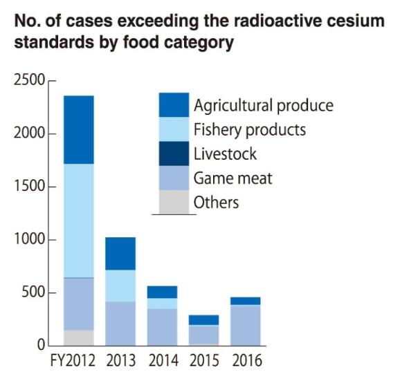 food radioactive cesium 22 march 2018.jpg