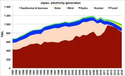 chiffres_energie_graph91.jpg