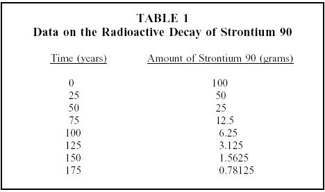 Determination And Comparison Of The Strontium 90 Concentrations In Topsoil Fukushima Prefecture Before After Daiichi Nuclear Accident