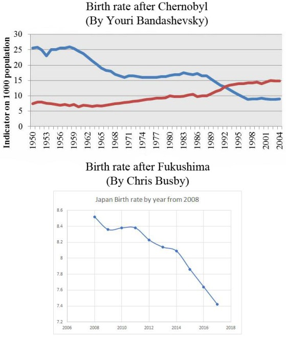 [Image: chernobyl-fukushima-birthrates.jpg?w=559&h=658]